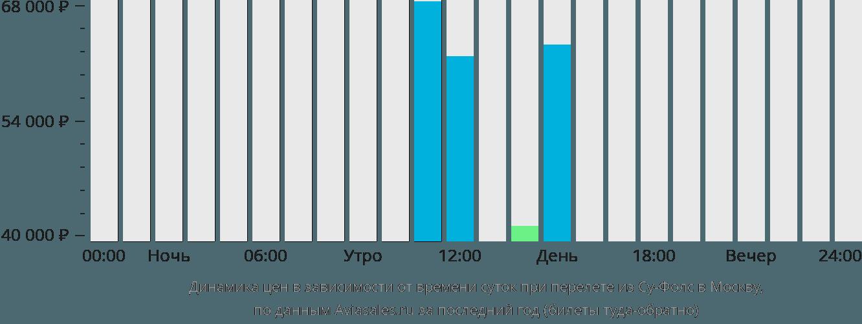 Динамика цен в зависимости от времени вылета из Су-Фолс в Москву