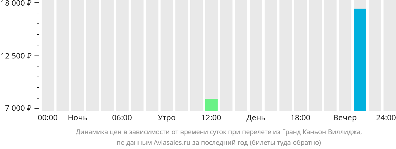 Динамика цен в зависимости от времени вылета из Гранд Каньон Виллиджа