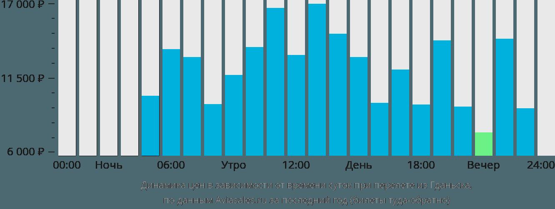 Динамика цен в зависимости от времени вылета из Гданьска