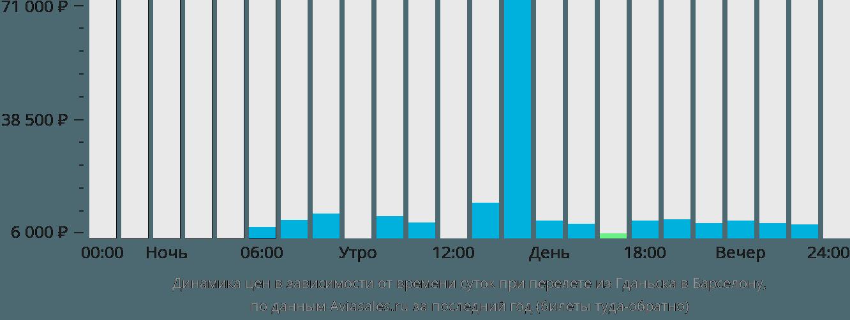 Динамика цен в зависимости от времени вылета из Гданьска в Барселону
