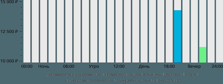 Динамика цен в зависимости от времени вылета из Гданьска в Бухарест