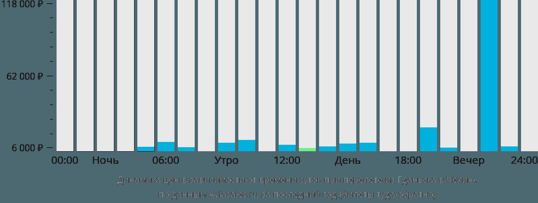 Динамика цен в зависимости от времени вылета из Гданьска в Чехию