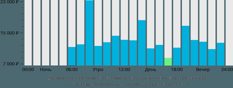 Динамика цен в зависимости от времени вылета из Гданьска в Испанию