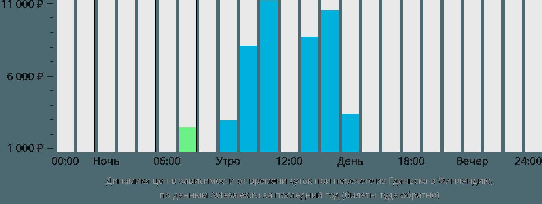 Динамика цен в зависимости от времени вылета из Гданьска в Финляндию