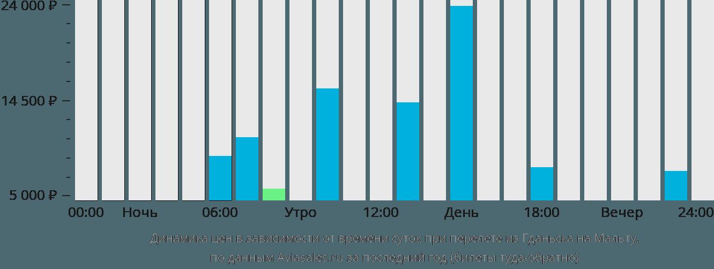 Динамика цен в зависимости от времени вылета из Гданьска на Мальту