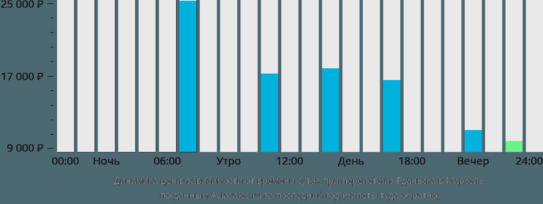 Динамика цен в зависимости от времени вылета из Гданьска в Марсель
