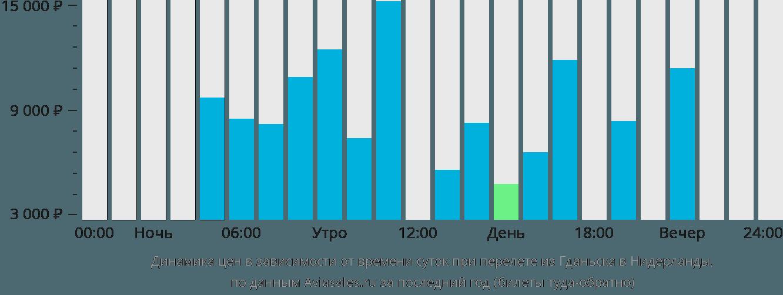 Динамика цен в зависимости от времени вылета из Гданьска в Нидерланды