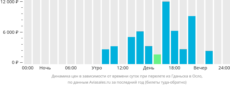 Динамика цен в зависимости от времени вылета из Гданьска в Осло