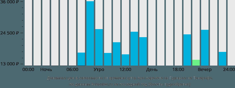 Динамика цен в зависимости от времени вылета из Гданьска на Тенерифе