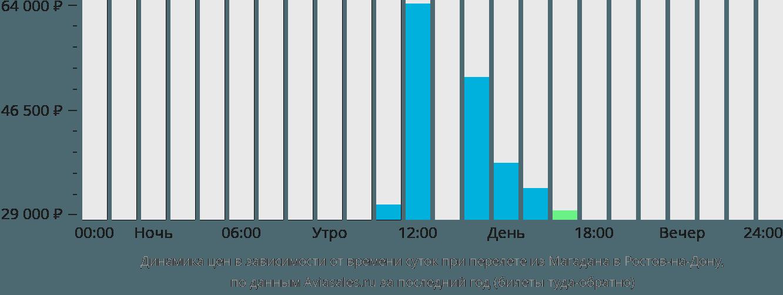 Динамика цен в зависимости от времени вылета из Магадана в Ростов-на-Дону