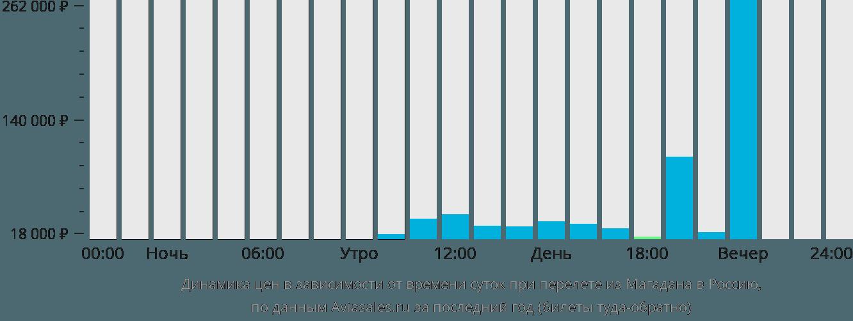 Динамика цен в зависимости от времени вылета из Магадана в Россию