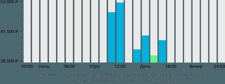 Динамика цен в зависимости от времени вылета из Магадана в Симферополь