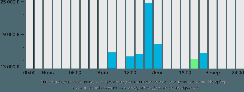 Динамика цен в зависимости от времени вылета из Геленджика в Санкт-Петербург
