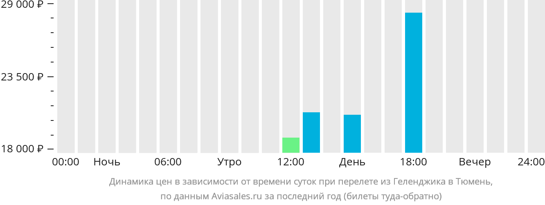 Динамика цен в зависимости от времени вылета из Геленджика в Тюмень