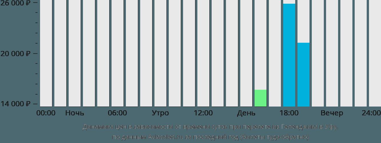 Динамика цен в зависимости от времени вылета из Геленджика в Уфу