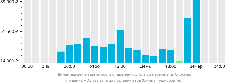 Динамика цен в зависимости от времени вылета из Спокана