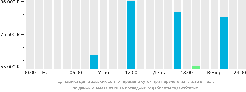 Динамика цен в зависимости от времени вылета из Глазго в Перт