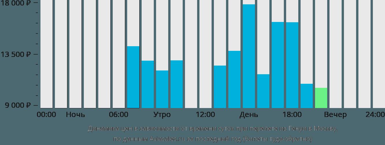 Динамика цен в зависимости от времени вылета из Генуи в Москву
