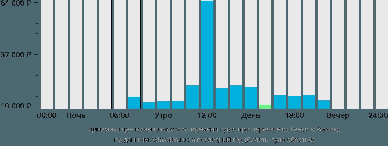 Динамика цен в зависимости от времени вылета из Генуи в Россию