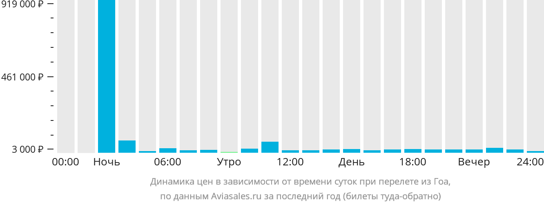 Динамика цен в зависимости от времени вылета из Гоа