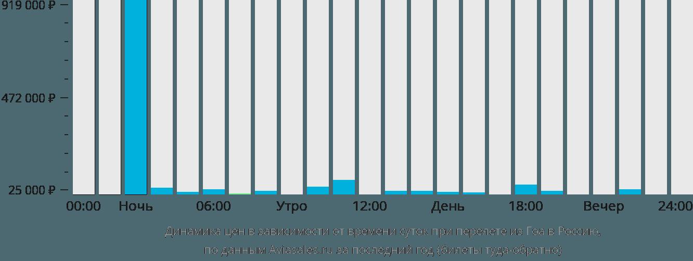 Динамика цен в зависимости от времени вылета из Гоа в Россию