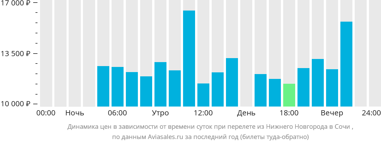 Динамика цен в зависимости от времени вылета из Нижнего Новгорода в Сочи
