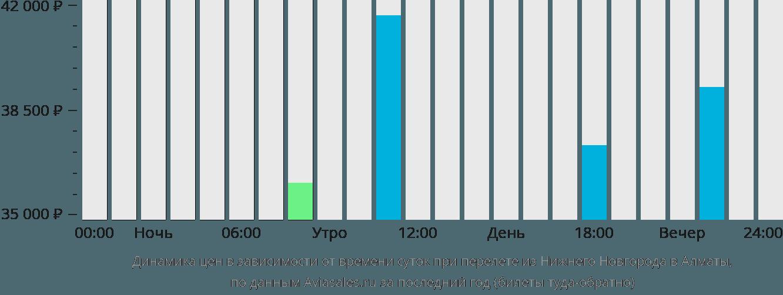 Динамика цен в зависимости от времени вылета из Нижнего Новгорода в Алматы