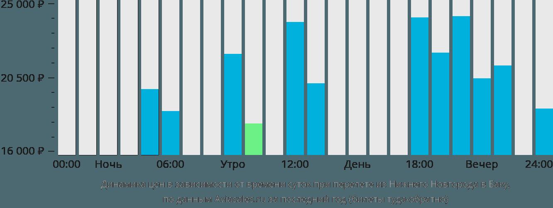 Динамика цен в зависимости от времени вылета из Нижнего Новгорода в Баку