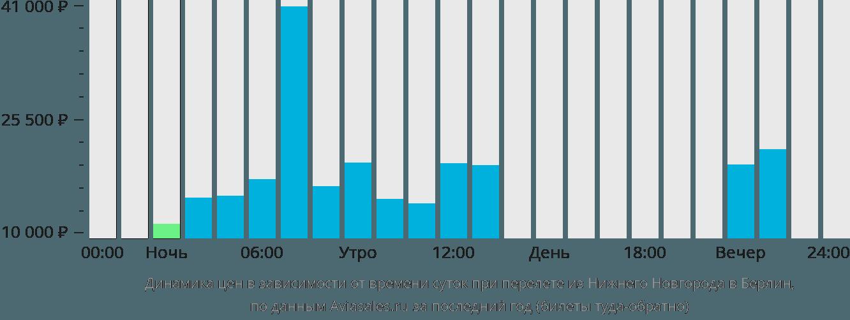 Динамика цен в зависимости от времени вылета из Нижнего Новгорода в Берлин