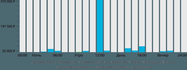Динамика цен в зависимости от времени вылета из Нижнего Новгорода в Бангкок