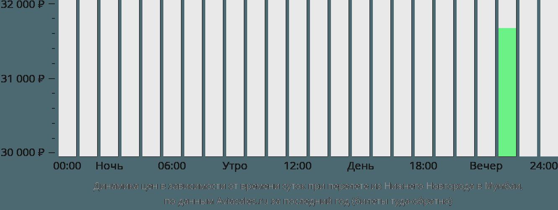 Динамика цен в зависимости от времени вылета из Нижнего Новгорода в Мумбаи