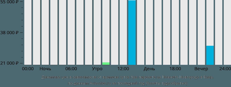 Динамика цен в зависимости от времени вылета из Нижнего Новгорода в Каир