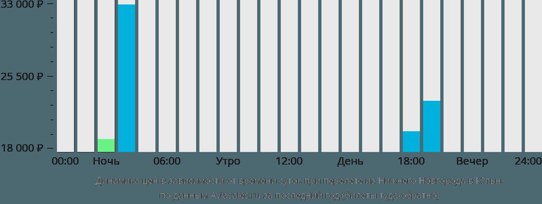 Динамика цен в зависимости от времени вылета из Нижнего Новгорода в Кёльн