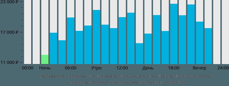 Динамика цен в зависимости от времени вылета из Нижнего Новгорода в Чехию