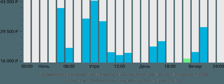 Динамика цен в зависимости от времени вылета из Нижнего Новгорода в Дубай