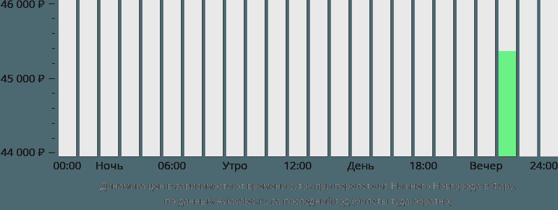 Динамика цен в зависимости от времени вылета из Нижнего Новгорода в Фару