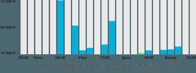 Динамика цен в зависимости от времени вылета из Нижнего Новгорода в Грузию