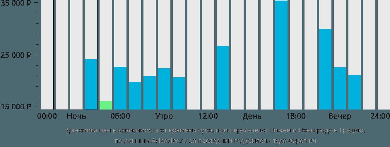 Динамика цен в зависимости от времени вылета из Нижнего Новгорода в Грецию