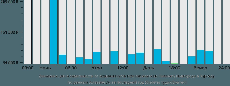 Динамика цен в зависимости от времени вылета из Нижнего Новгорода в Хургаду