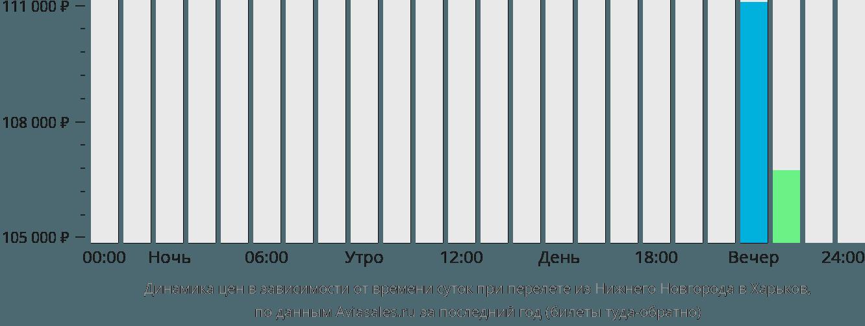 Динамика цен в зависимости от времени вылета из Нижнего Новгорода в Харьков