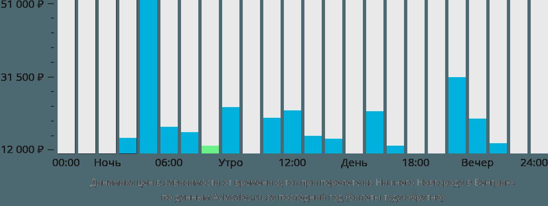 Динамика цен в зависимости от времени вылета из Нижнего Новгорода в Венгрию