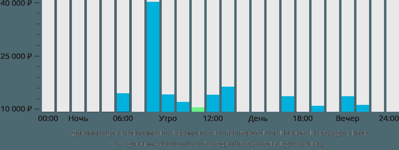 Динамика цен в зависимости от времени вылета из Нижнего Новгорода в Киев
