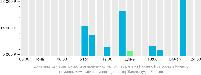Динамика цен в зависимости от времени вылета из Нижнего Новгорода в Ижевск
