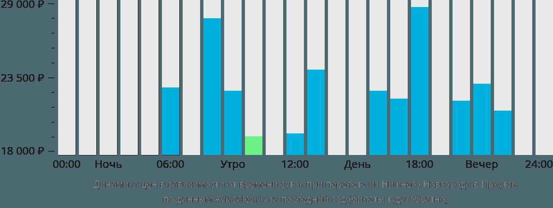 Динамика цен в зависимости от времени вылета из Нижнего Новгорода в Иркутск