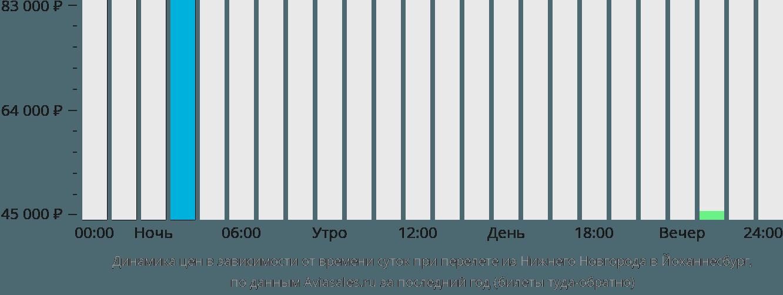 Динамика цен в зависимости от времени вылета из Нижнего Новгорода в Йоханнесбург
