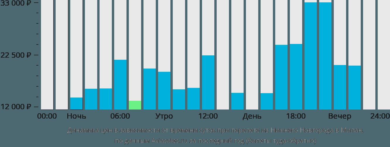 Динамика цен в зависимости от времени вылета из Нижнего Новгорода в Милан