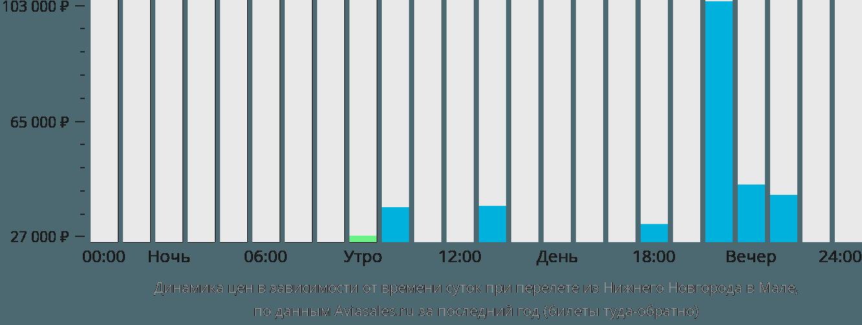 Динамика цен в зависимости от времени вылета из Нижнего Новгорода в Мале