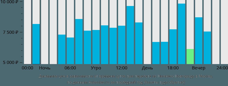 Динамика цен в зависимости от времени вылета из Нижнего Новгорода в Москву