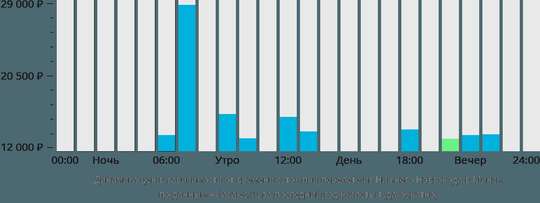 Динамика цен в зависимости от времени вылета из Нижнего Новгорода в Минск