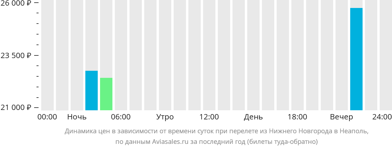 Динамика цен в зависимости от времени вылета из Нижнего Новгорода в Неаполь